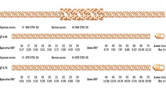 Золотая цепь плетения Ромб тройной с алмазной огранкой