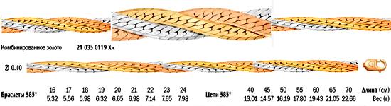 Цепочка «Панцирная» сколоченная с алмазной огранкой 2-х сторон сплетенная в «косу» из 3-х полотен параллельно.