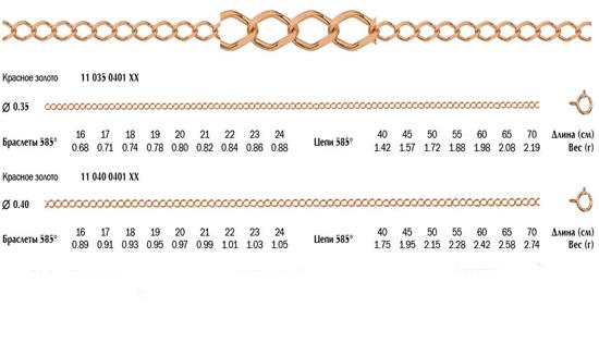 Золотая цепь плетения Ромбо с алмазной огранкой