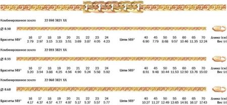 Золотая цепь Бисмарк с алмазной огранкой
